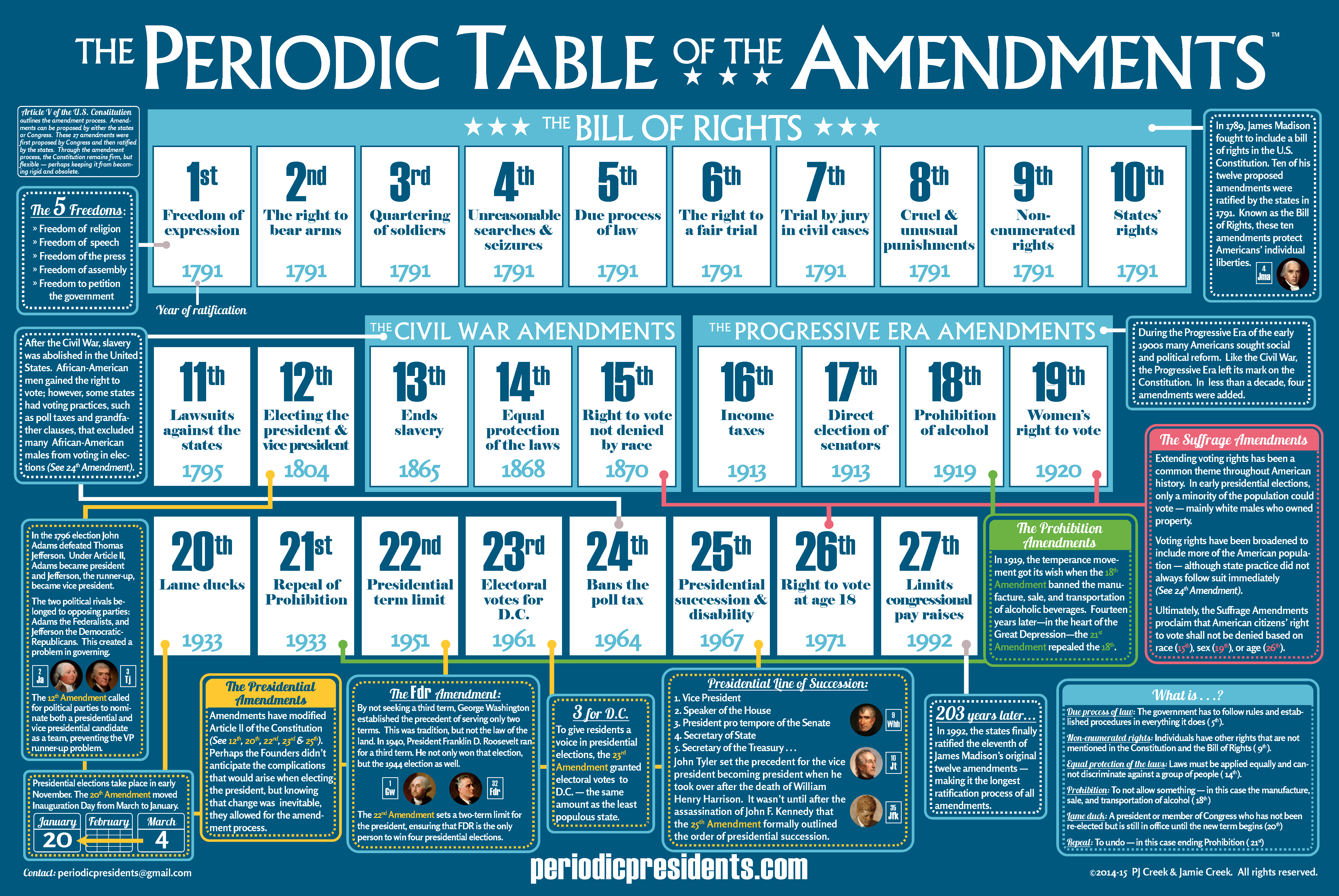 constitutional amendments in regard to freedom of expression and religion in united states