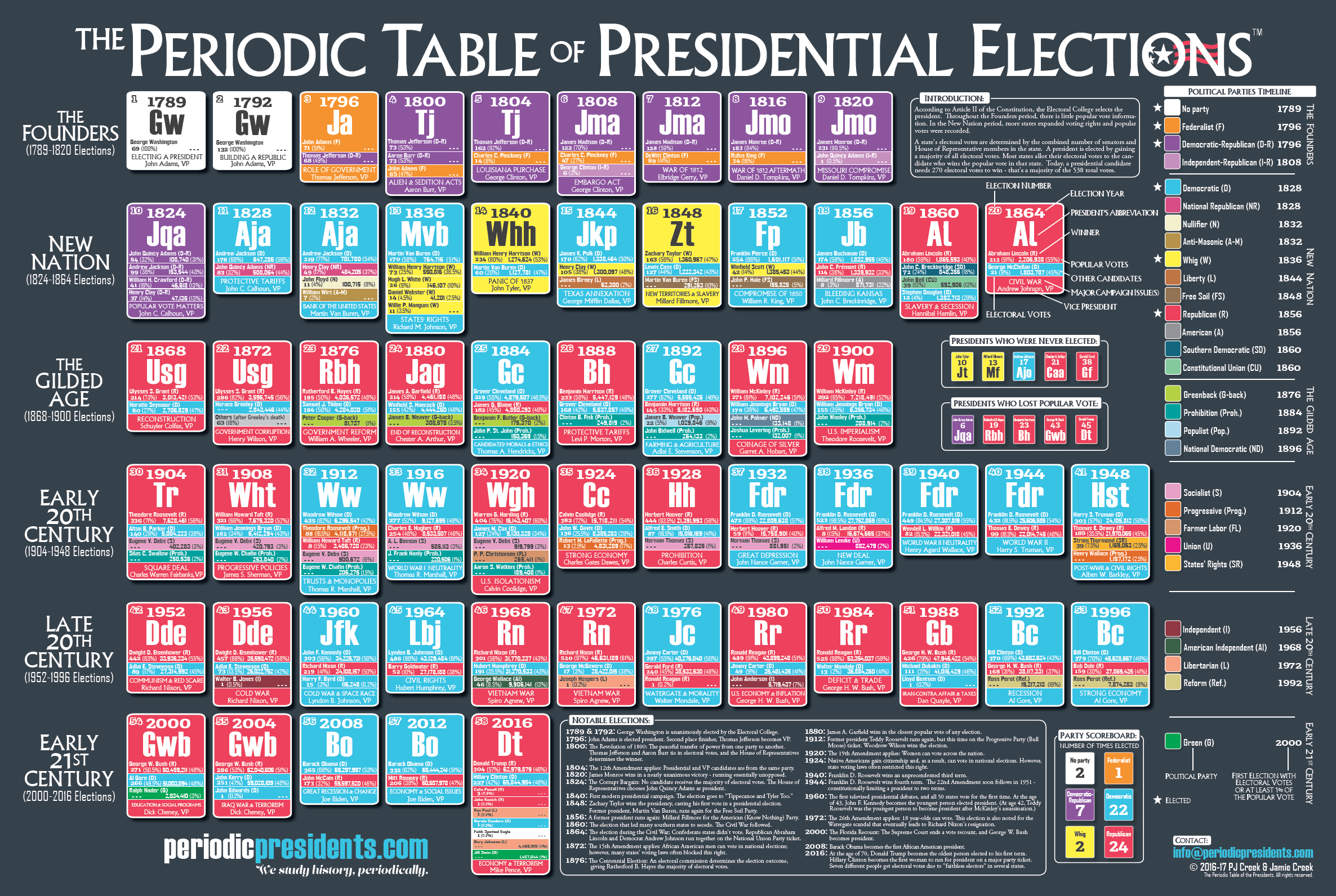 The periodic table of presidential elections the periodic table the periodic table of presidential elections the periodic table of the presidents gamestrikefo Images