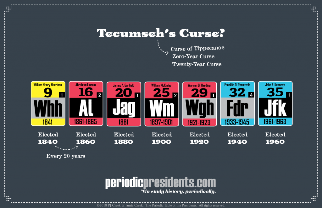 What Is Tecumseh S Curse Periodic Presidents