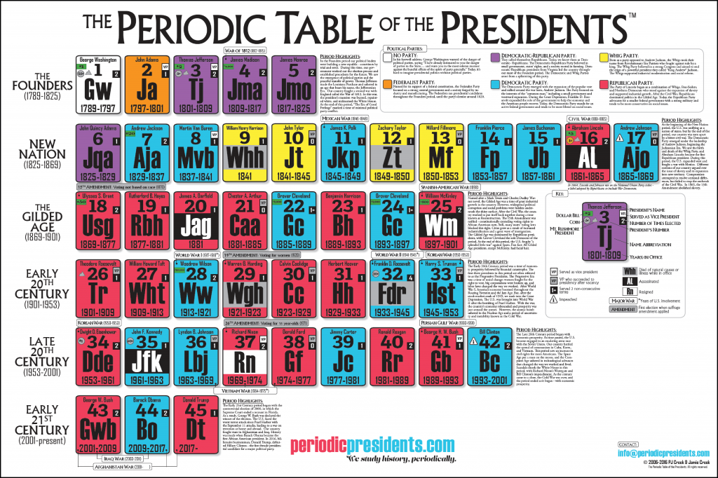 40 ronald reagan the periodic table of the presidents for 11 periodic table